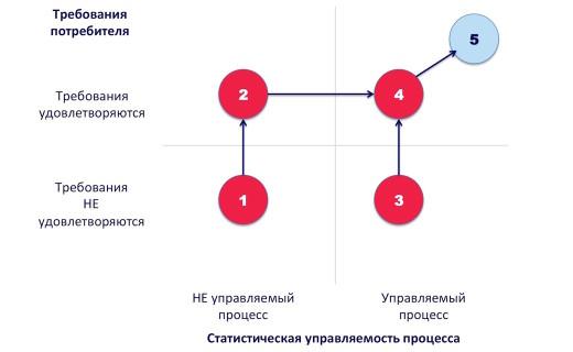 4 состояния процесса