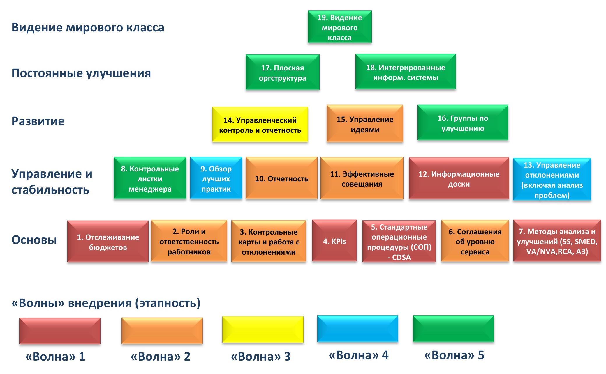 Элементы системы управления эффективностью