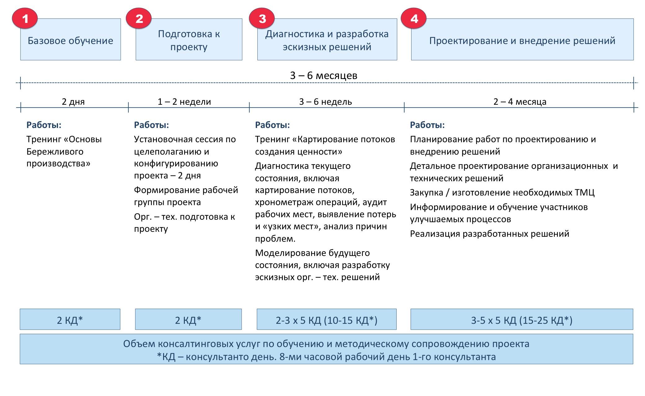 Рис. Этапы пилотного проекта по Бережливому производству и 6 сигм