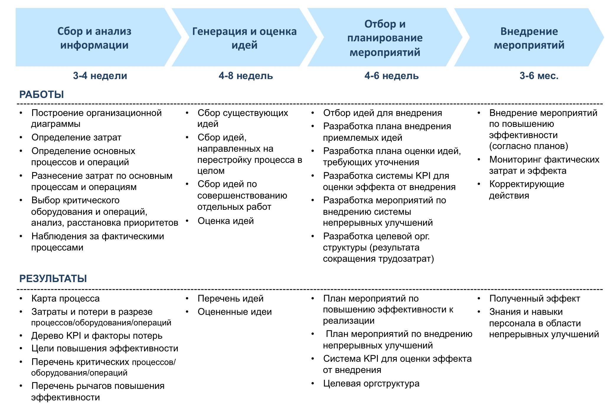 Цикл повышения эффективности подразделения