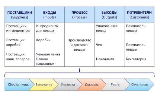 Диаграмма SIPOC