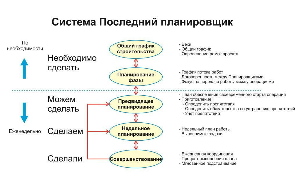 Схема системы Last Planner