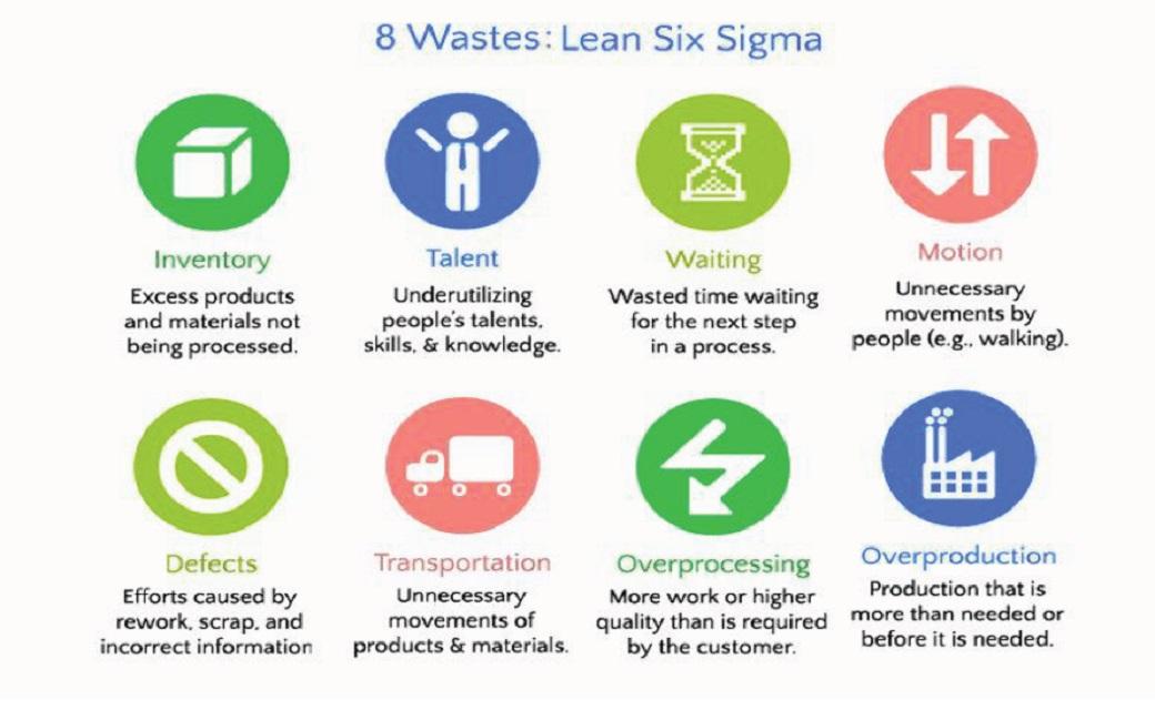 Внедрение Lean Six Sigma